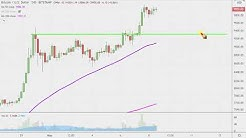 Bitcoin Chart Technical Analysis for 05-08-2020