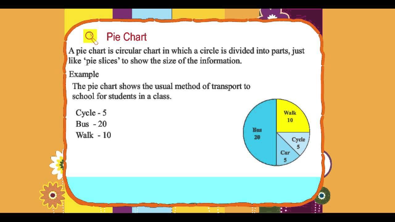 Explore math class 4 unit 16 04 pie chart youtube explore math class 4 unit 16 04 pie chart nvjuhfo Image collections