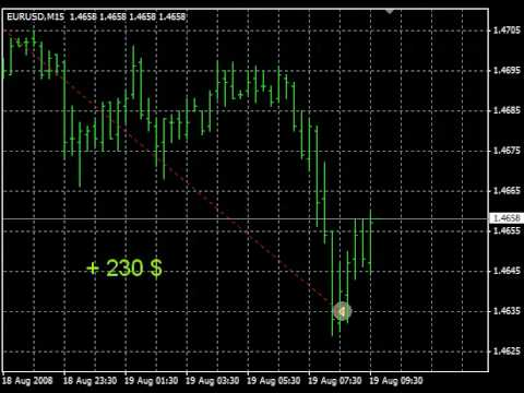Forex Auto Trader - Best Robot Software