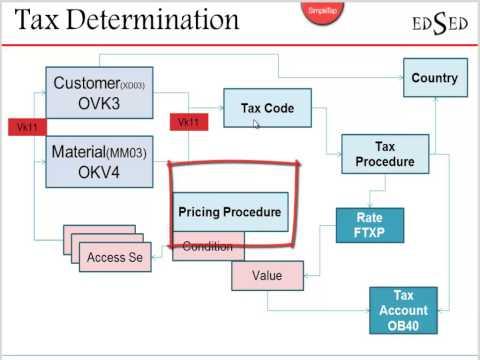 FI-SD Integration - Tax Determination - YouTube