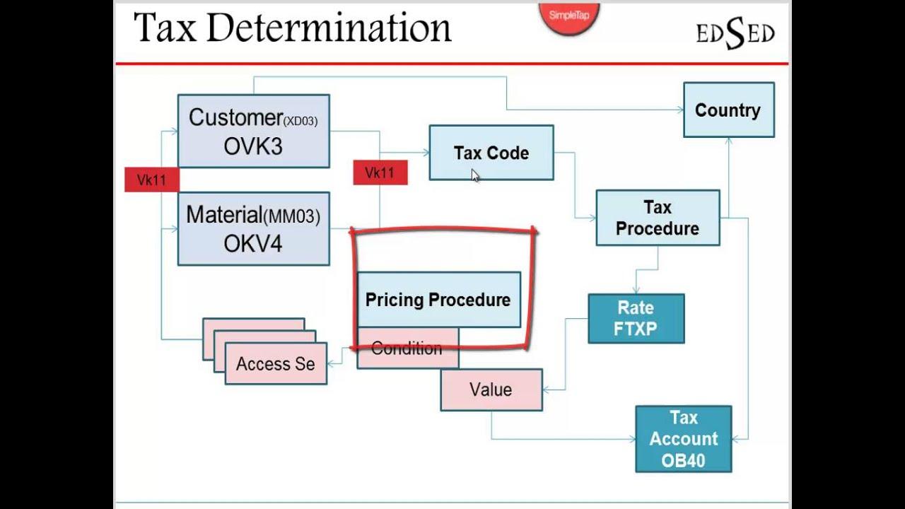 FI-SD Integration - Tax Determination