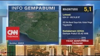 Download Video Gempa 5,1 SR Guncang Yogyakarta MP3 3GP MP4