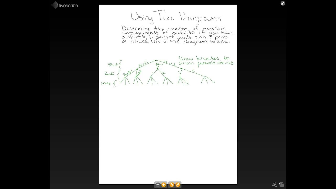 Math Tree Diagram Worksheet probability tree diagram worksheet – Tree Diagrams Worksheet