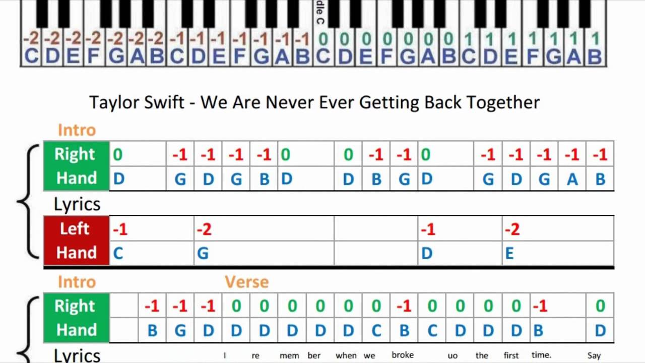 Taylor Swift We Are Never Ever Getting Back Together Music Sheets