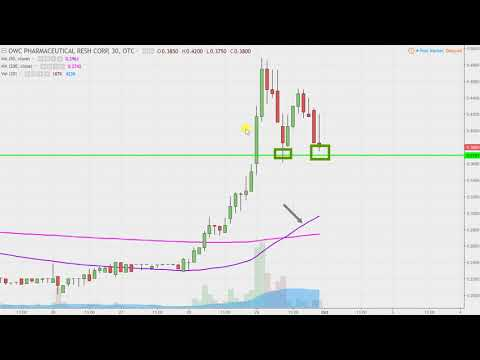 OWC Pharmaceutical Research Corp - OWCP Stock Chart Technical Analysis for 09-29-17
