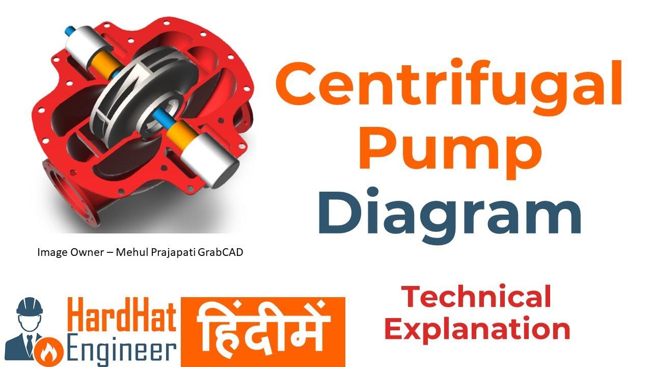 Centrifugal Pump Diagram हिंदीमे (in Hindi) - 4 प्रकारके पम्प का ड्राइंग