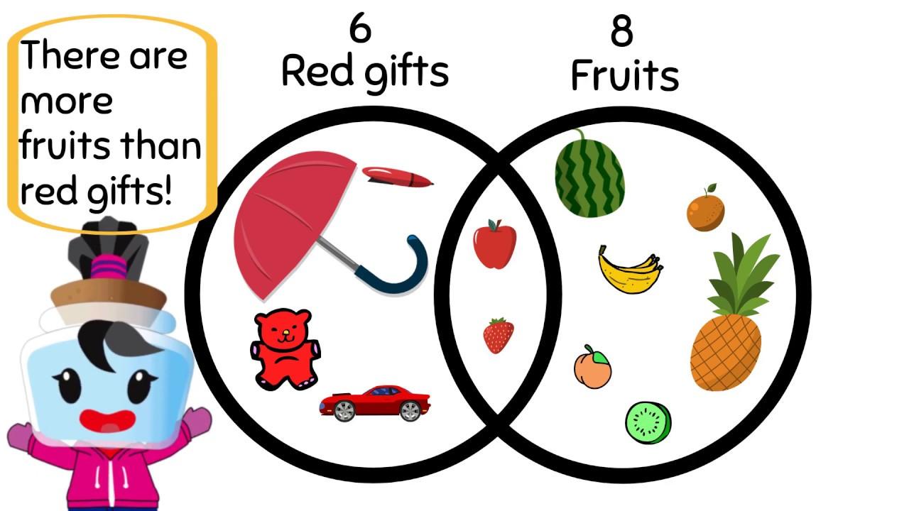 understanding venn diagrams - 1st grade math  1 md 4