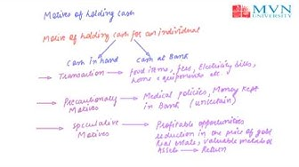 Motives of holding cash