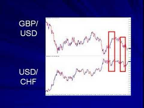 Why hedging helps in forex