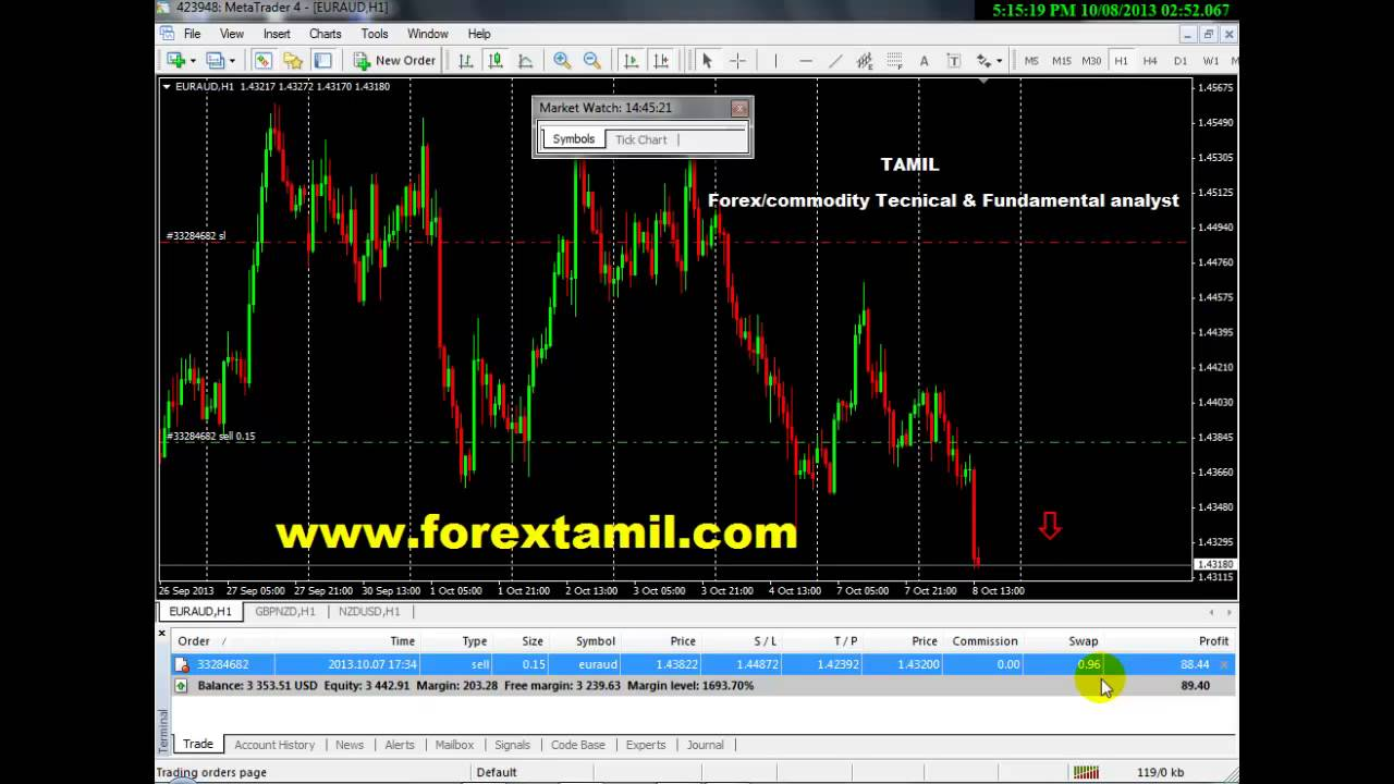 Equity Futures, Forex,Currency and Options trading has large potential rewards, but also large potential risks. The high degree of leverage can work against you as well as for you. You must be aware of the risks of investing in Commodities, Equity futures, Forex,Currency and options and be willing to accept them in order to trade in these markets.