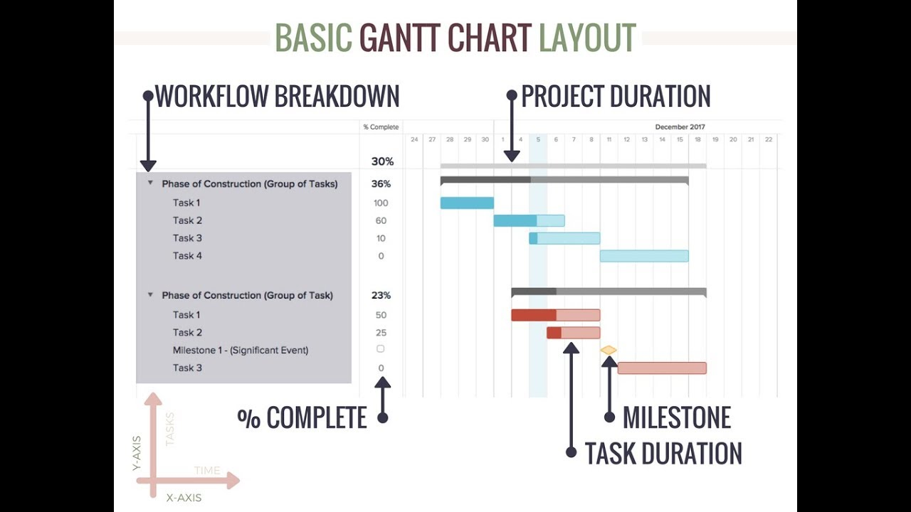 Residential Construction Schedule Templates Gantt Chart Youtube