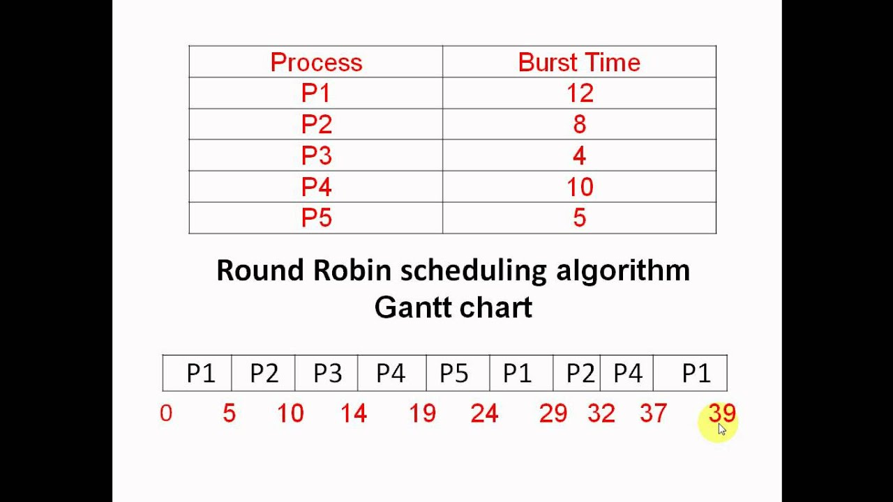 Round Robin Process Scheduling - YouTube