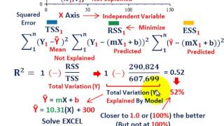 Regression Analysis (Goodness Fit Tests, R Squared & Standard Error Of Residuals, Etc.)