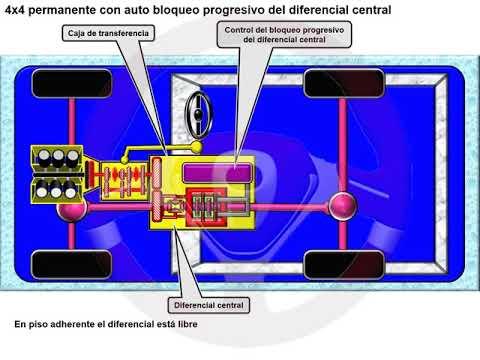 Tipos de tecnología 4x4 o de transmisión integral (11/18)