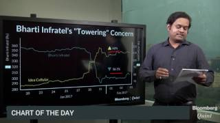 Chart Of The Day  | Bharti infratel sulks over Vodafone-Idea merger