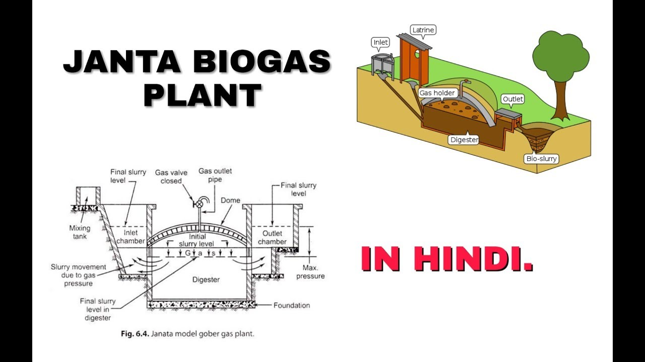 Fixed Dome Type Janta Biogas Plant Constant Volume Biogasdigesterdiagramjpg In Hindi