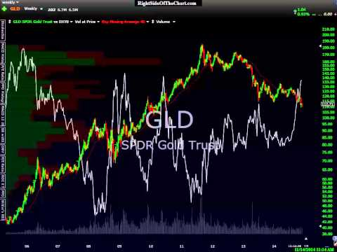 Gold, Silver & Mining Sector Overview