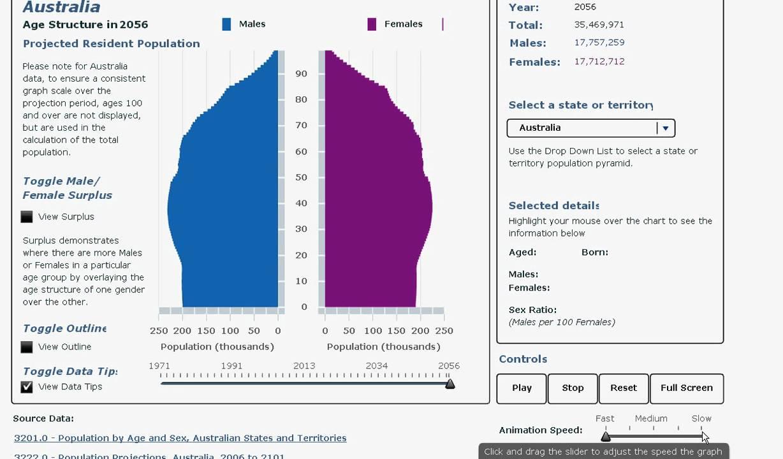 australian population pyramid  viewing population change
