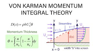 Introductory Fluid Mechanics L19 p3 - von Karman Momentum Integral Theory
