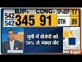 Lok Sabha Election Results 2019   UP में PM Modi के नाम पर BJP को मिले 50% से ज्यादा वोट