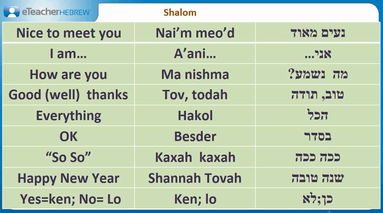 How Do You Greet In Hebrew Modern Hebrew Qa With Eteacherhebrew