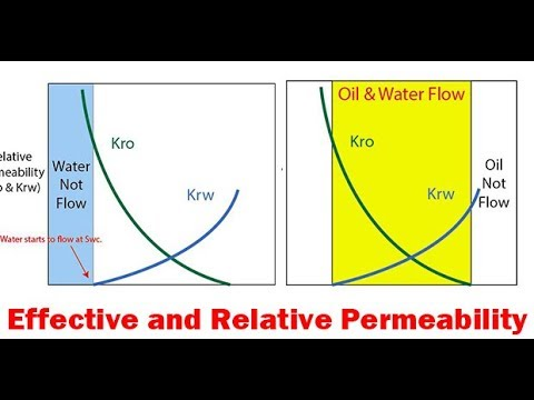 Relative Permeability, Petrophysics Lecture 5, Petroleum Reservoir Engineering free course