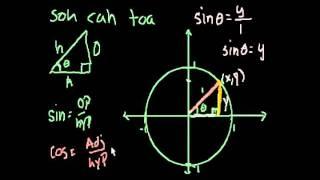 Определение тригонометрических функций 2
