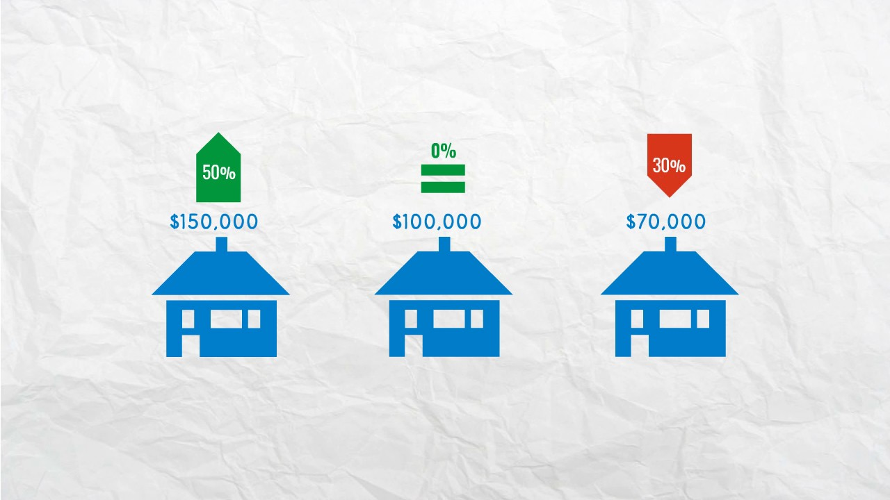 how to make the property tax