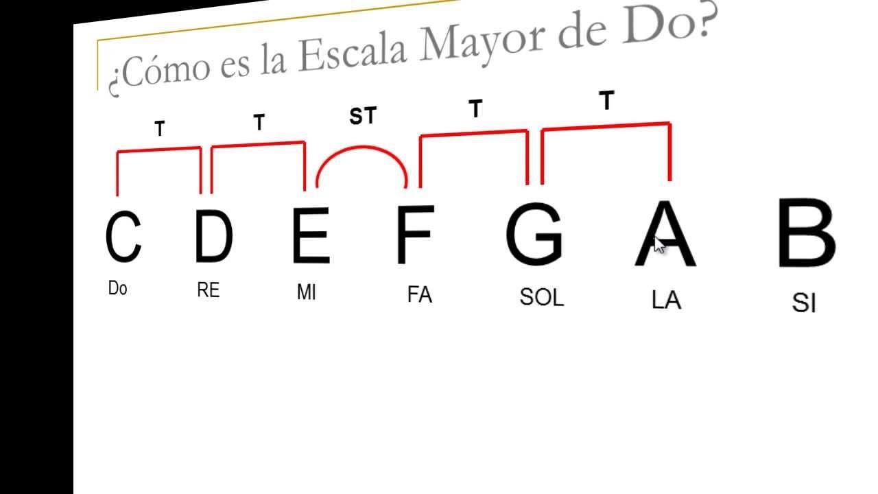 Explicacion De La Escala Mayor Como Es La Estructura De La Escala Mayor