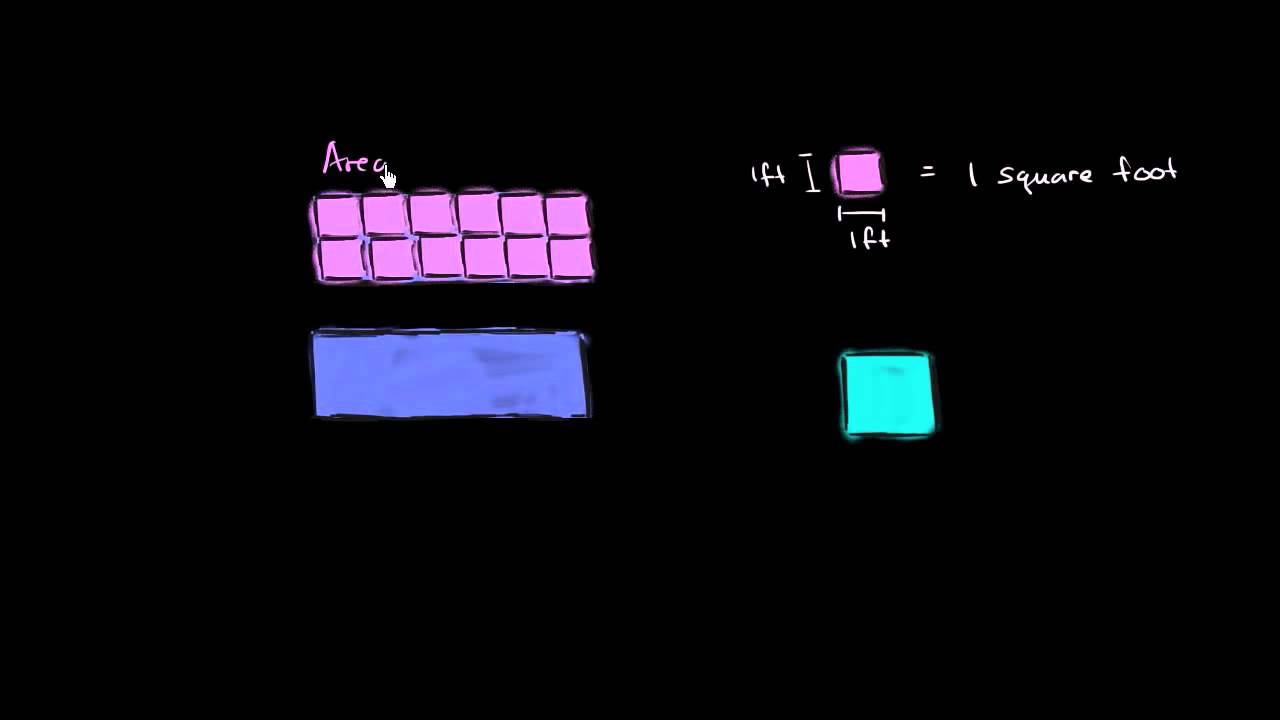 Måling af det samme rektangel med forskellige måleenheder