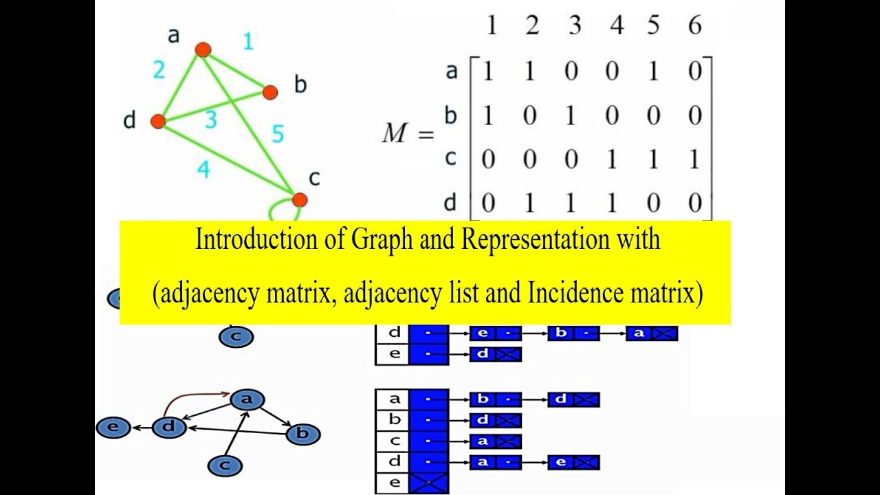 Introduction of Graph and Representation with ( adjacency matrix , list and  Incidence matrix )