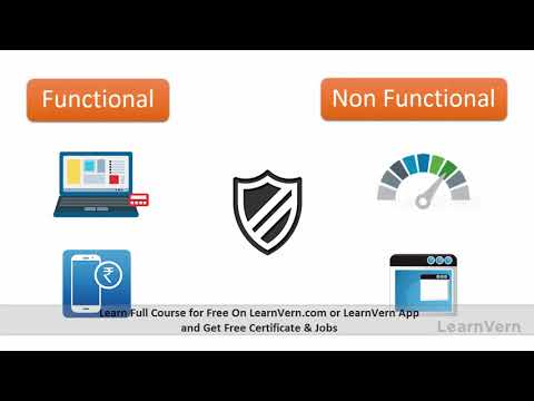 How To Work Software Testing Life Cycle? - Learn in Hindi