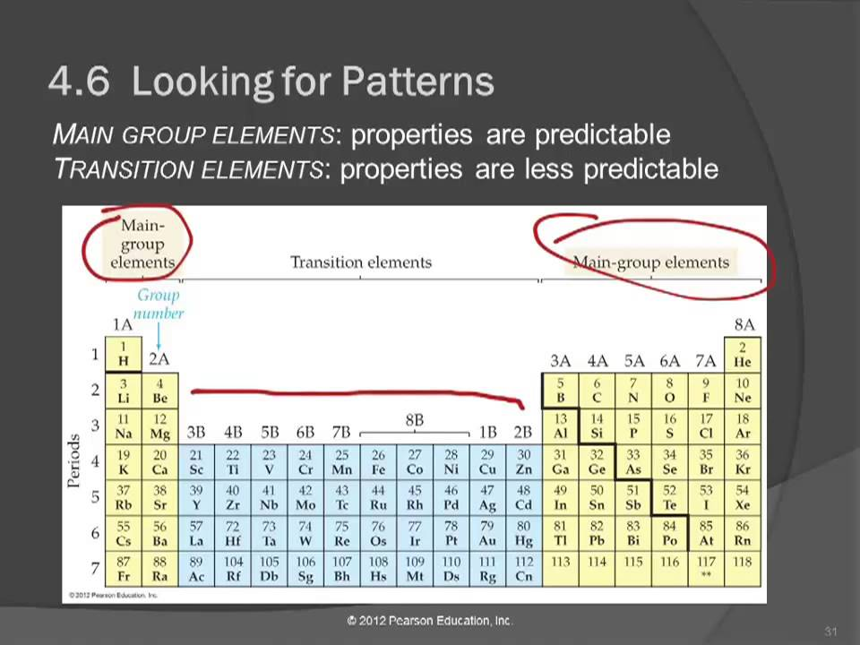 20 46 looking for patterns the periodic law and the periodic 20 46 looking for patterns the periodic law and the periodic table urtaz Images