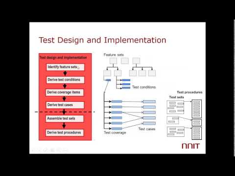 The Core of Testing – Dynamic Testing Process – According to ISO 29119