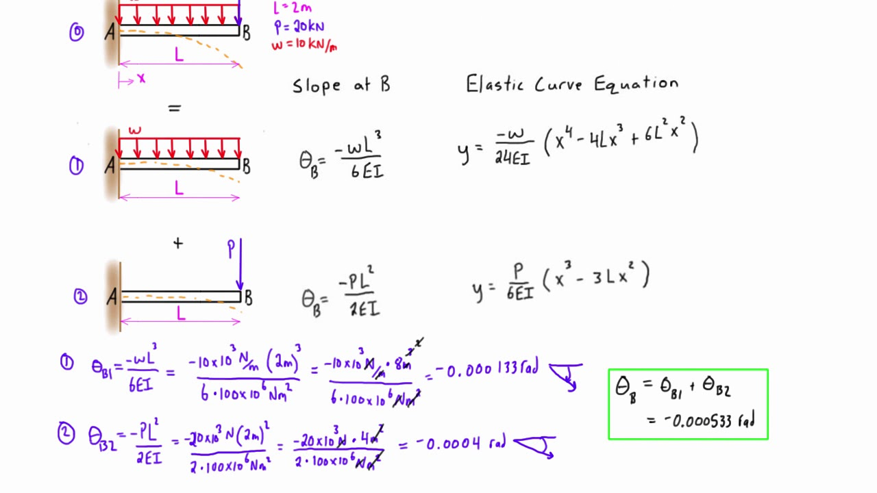 Method of superposition example #2: cantilever beam  YouTube