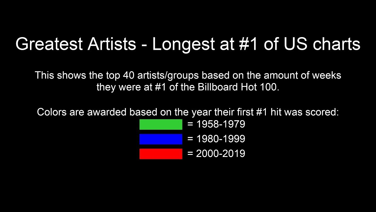Greatest Music Artists Longest At 1 Of Us Charts Youtube