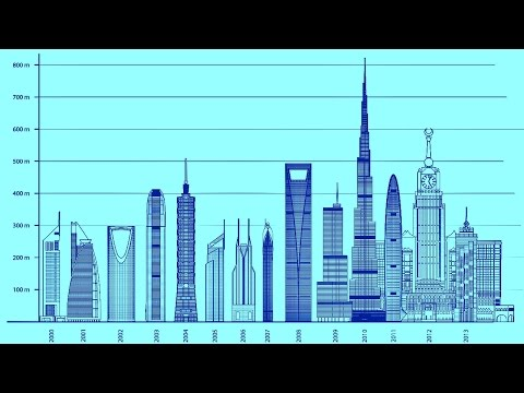 D.N. NEWS - Top 100 tallest buildings in the world @