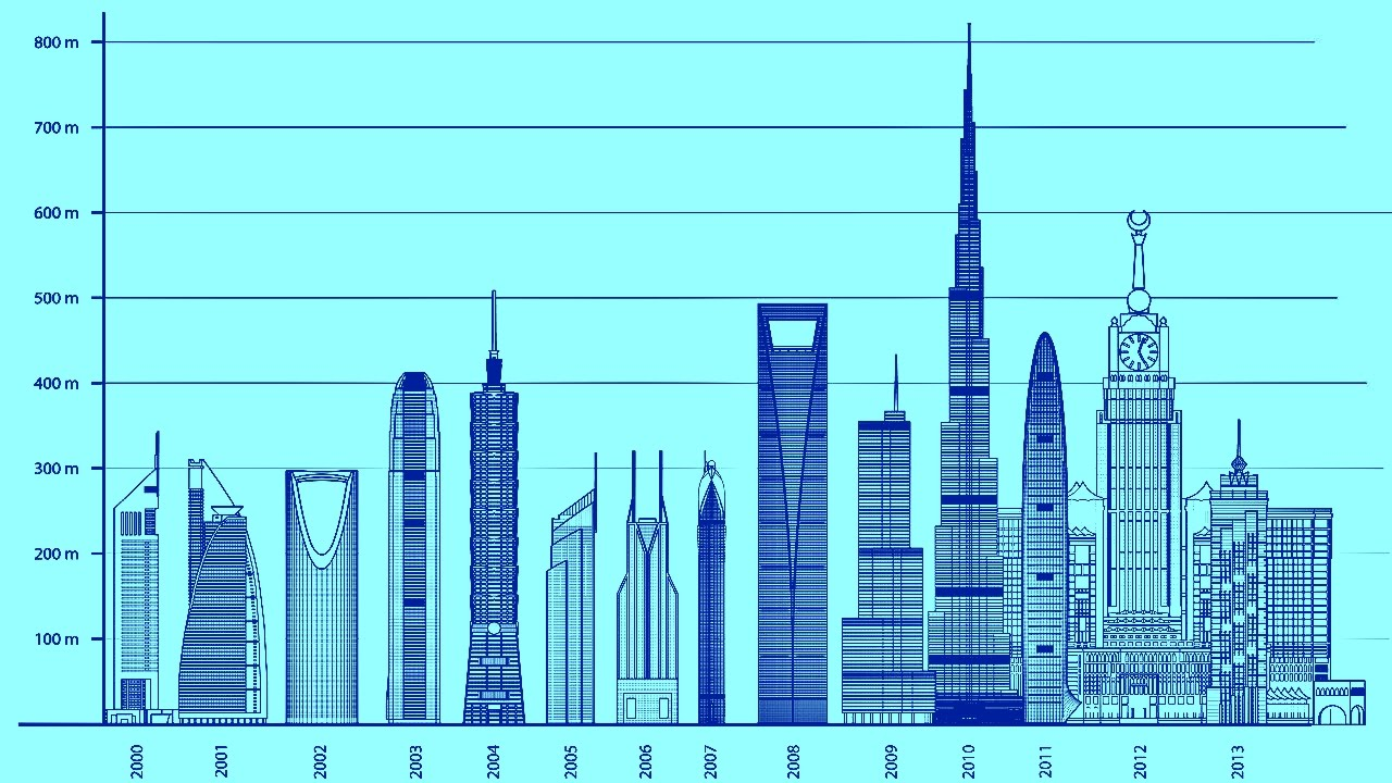 D n news top 100 tallest buildings in the world youtube for Top 50 architects in the world