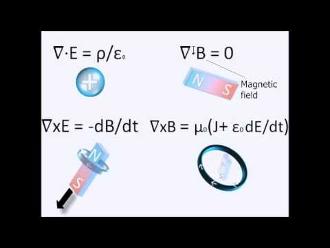 Electromagnetism in five minutes (Maxwell).