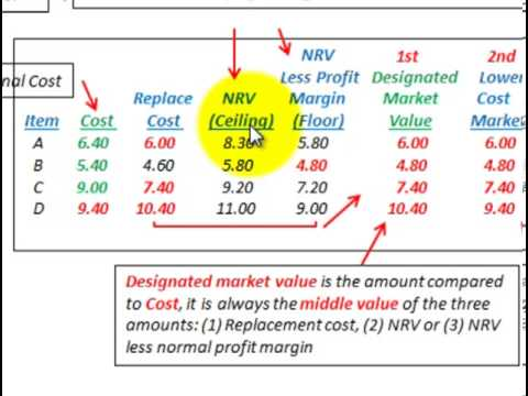 Lower Of Cost Or Market (Net Realizable Value, Ceiling & Floor Limits, LCM Costing)
