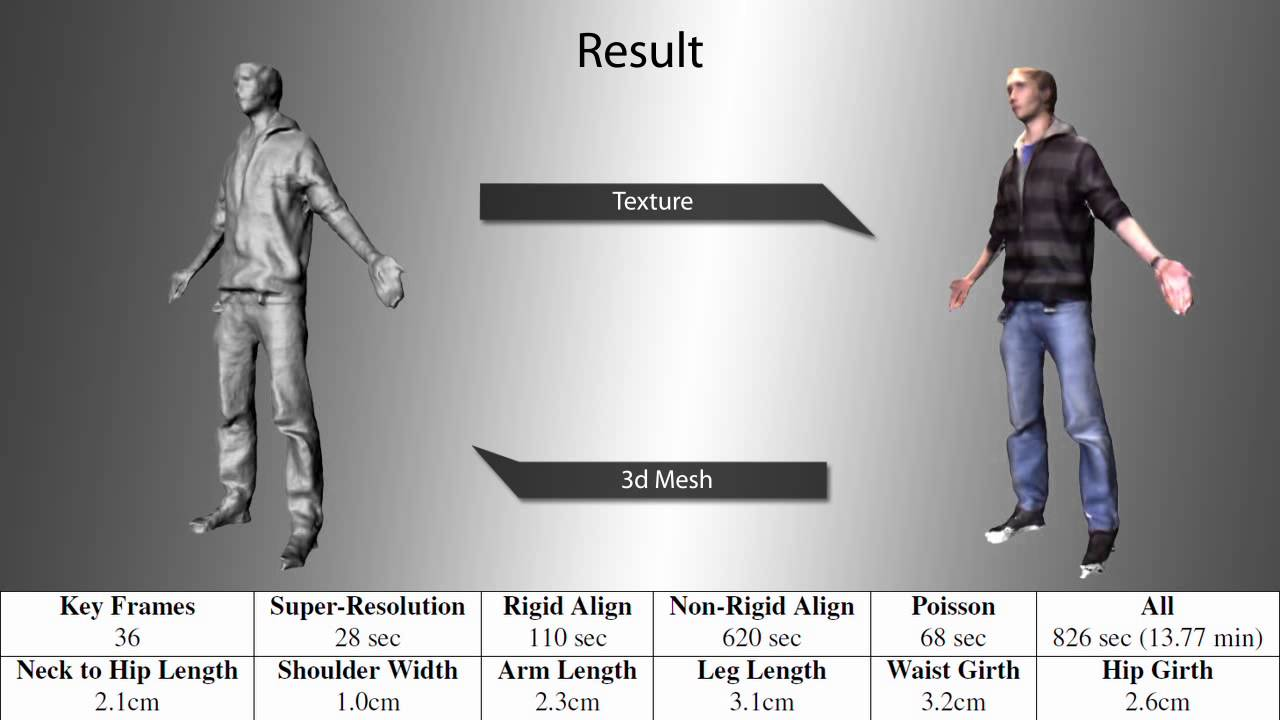 Full 3D Human Body Scanning with a Single Kinect