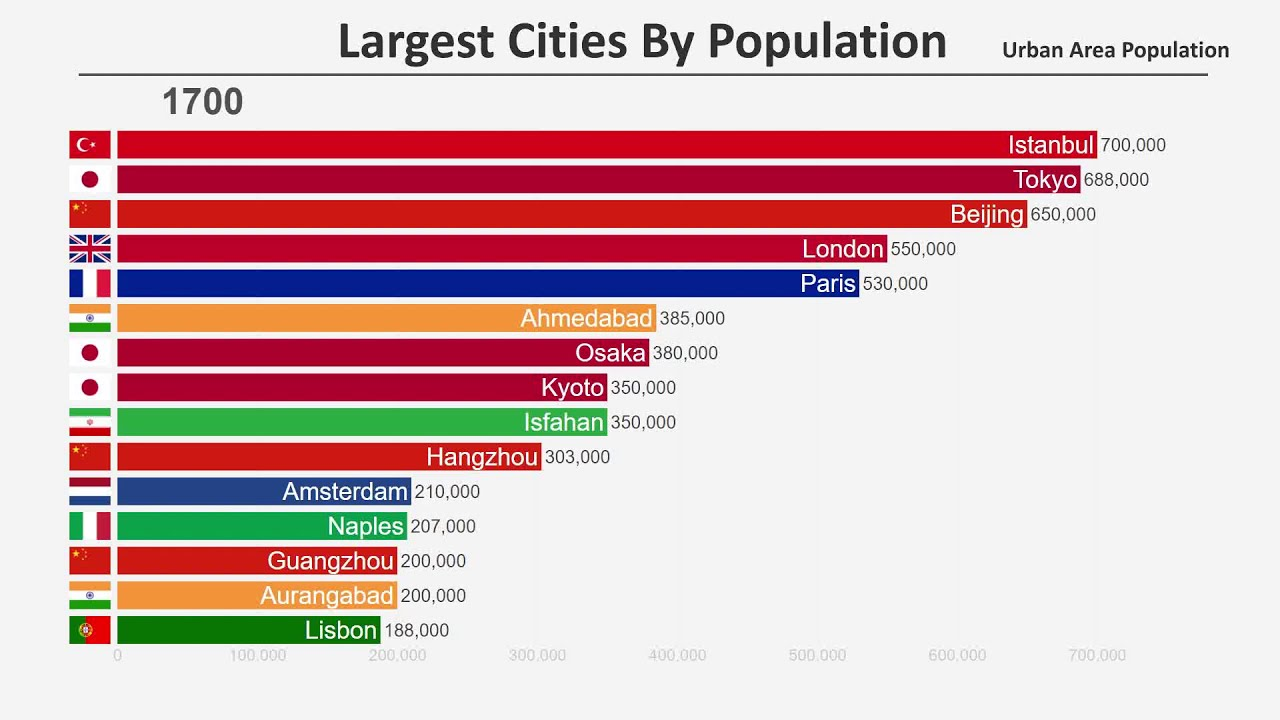 Top 15 Most Populated Cities In The World 1700 2019 Youtube