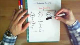 Statics Lecture 3: 1.2 Fundamental Concepts Part 1 (1080p HD)