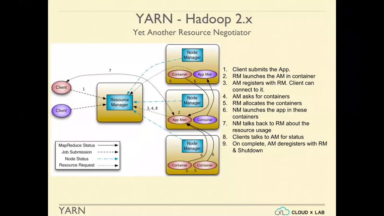 introduction to yarn and mapreduce session 7 big data hadoop spark cloudxlab [ 1280 x 720 Pixel ]