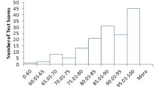 إنشاء الرسم البياني مع Excel