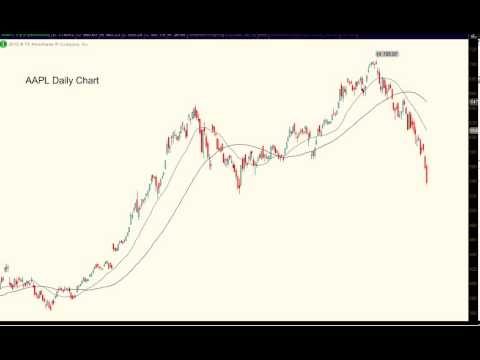 Time to Panic? - Analysis of Apple - Symbol AAPL