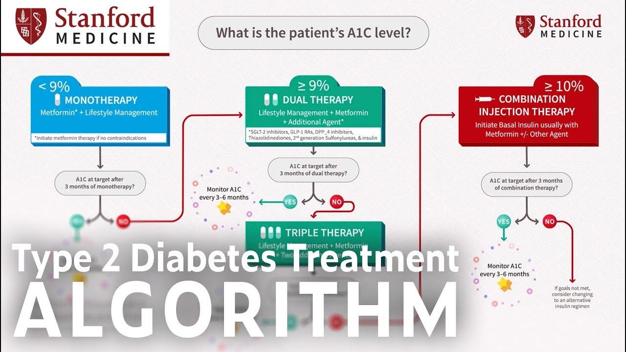 Ada Type 2 Diabetes Treatment Algorithm