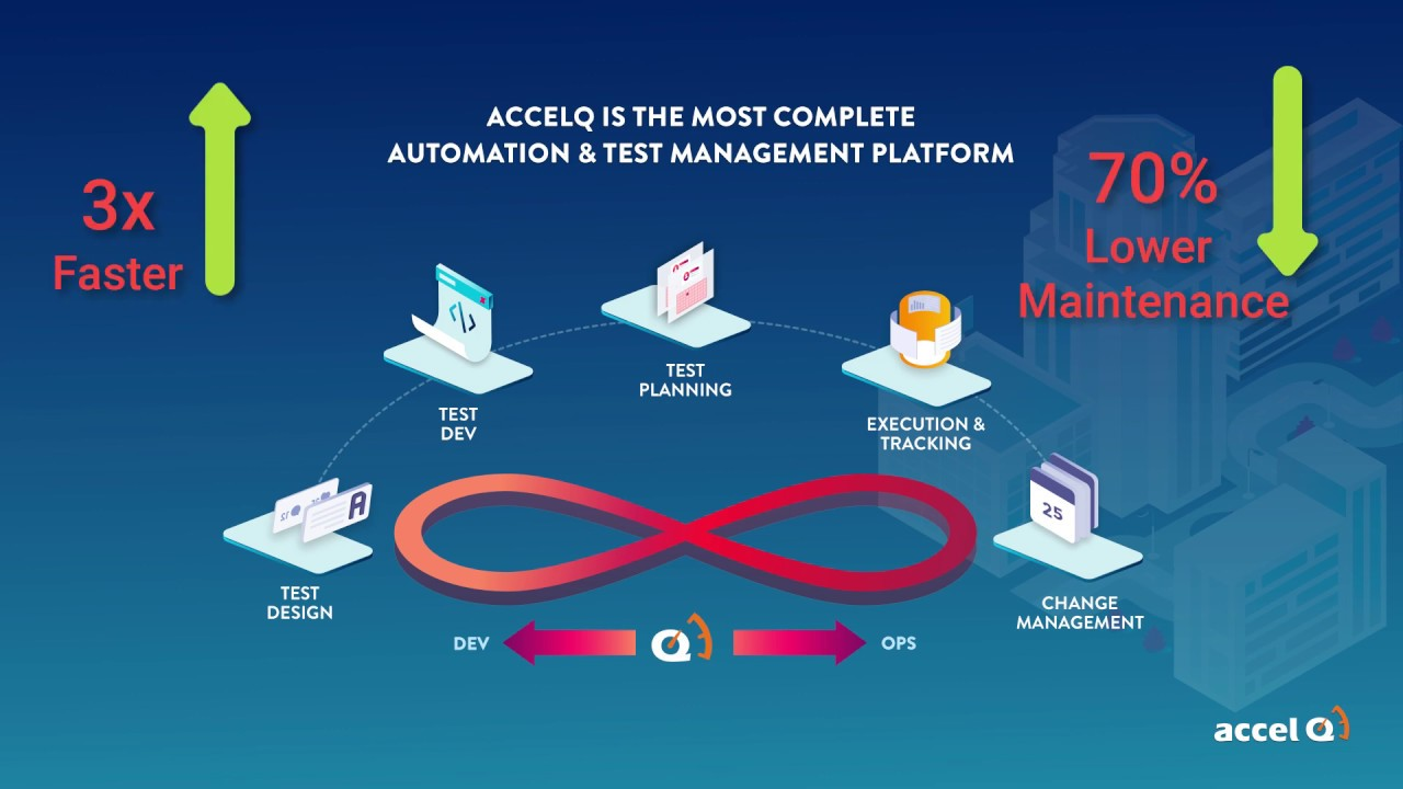 AccelQ 3.0 Overview