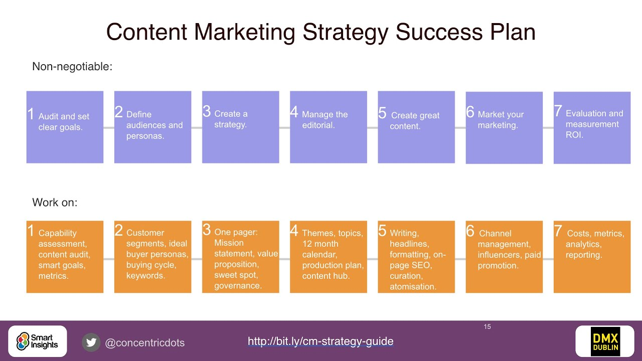 Content marketing strategy success plan – Content Marketing Plans