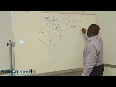 PMP Channels of Communication  (N*(N-1)/2)